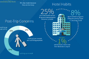 Survey Results: What Business Travelers Prefer