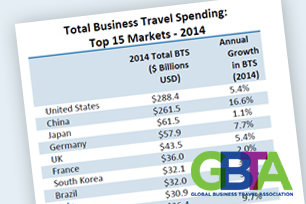 What's behind GBTA's predicted rise in global business travel spending?
