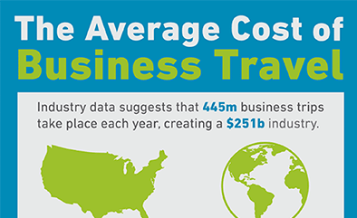 Understanding the average cost of business travel