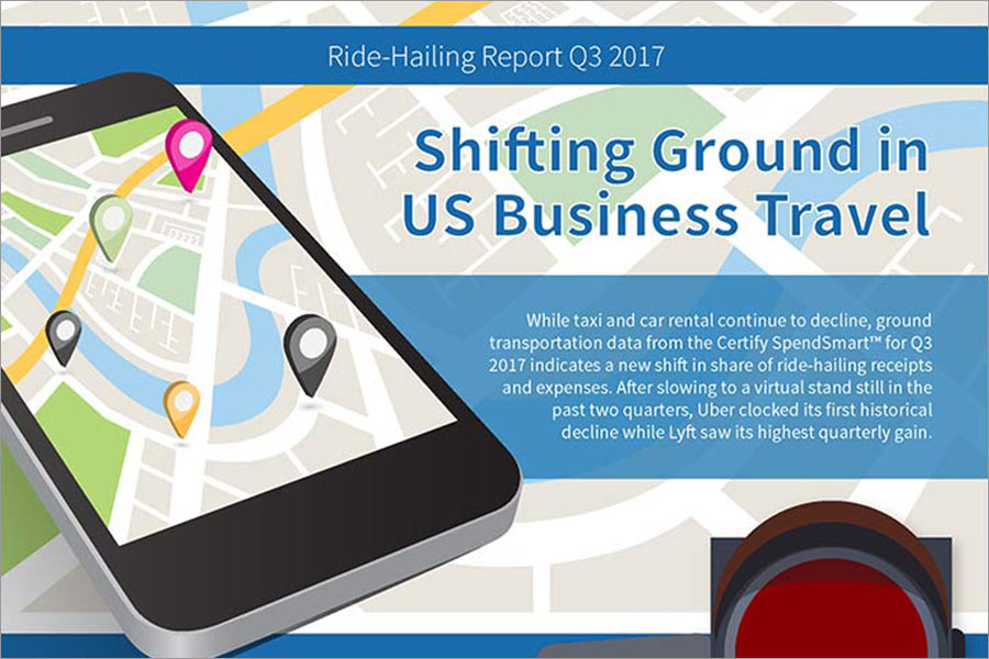 Uber Declines, Lyft Picks Up in the Certify SpendSmart™ Report for Q3 2017