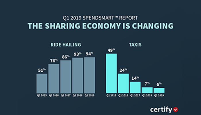 The Sharing Economy is Changing Corporate America