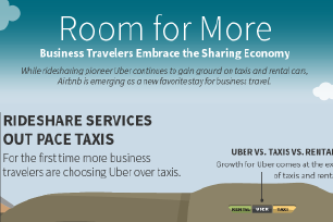 Why do users love Uber?