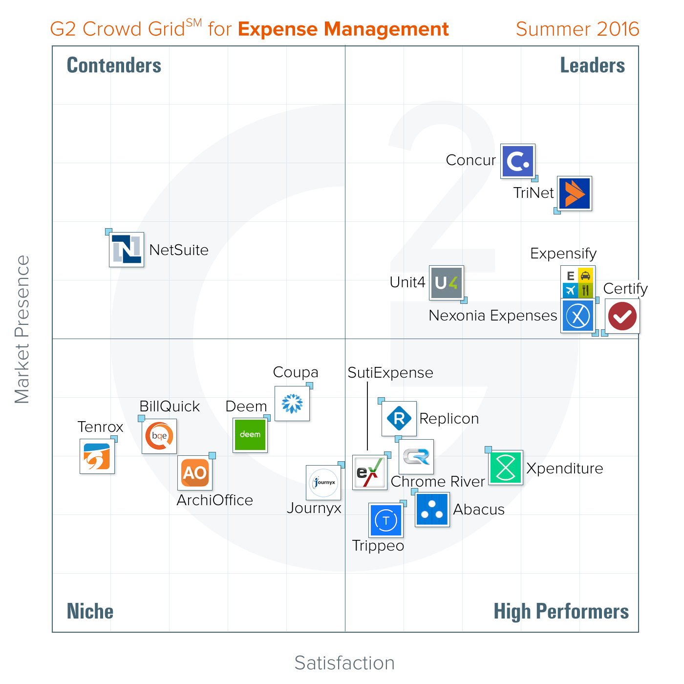 G2 Crowd Grid for Expense Management, Summer 2016