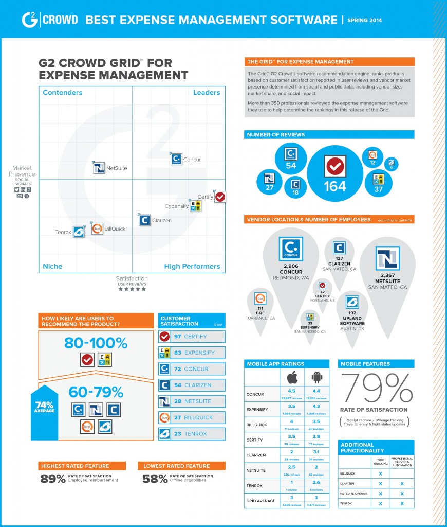 G2 Crowd Infographic Expense Management