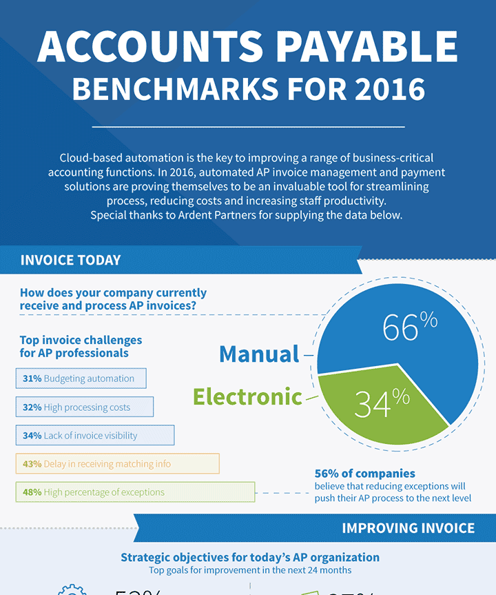 AP Benchmarks for 2016