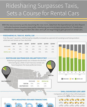 Ridesharing Surpasses Taxis, Sets a Course for Rental Cars