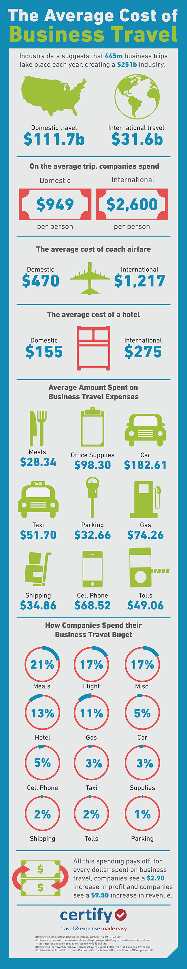 Infographic - The Average Cost of Business Travel