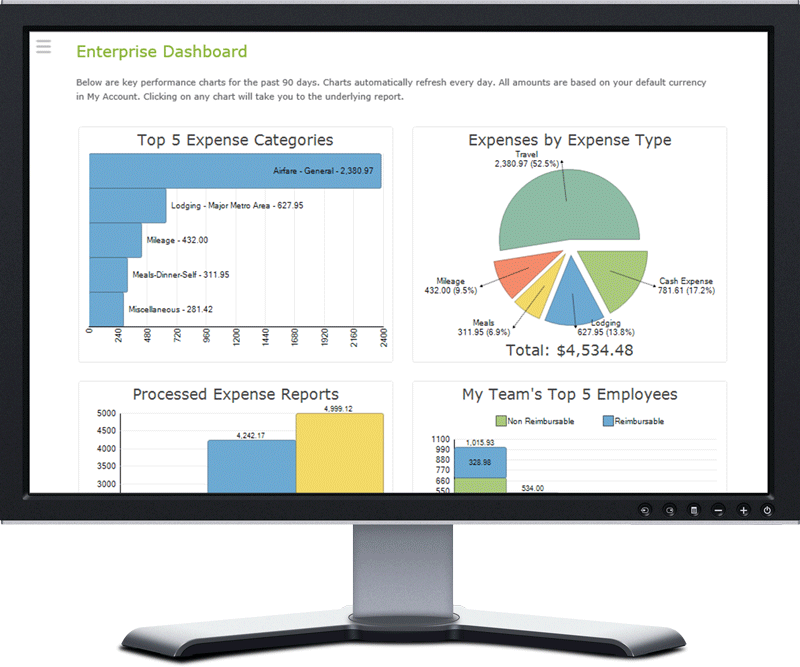 Expense Report Auditing and Reporting | Certify