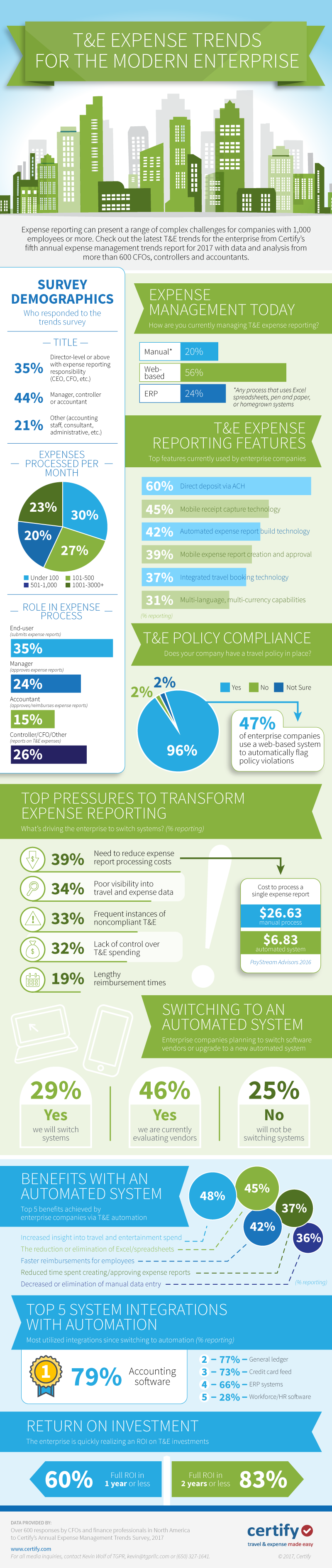 2017 T&E expense trends for the modern enterprise