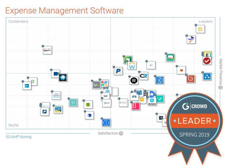 G2 Crowd Spring 2019 Expense Management Grid Report
