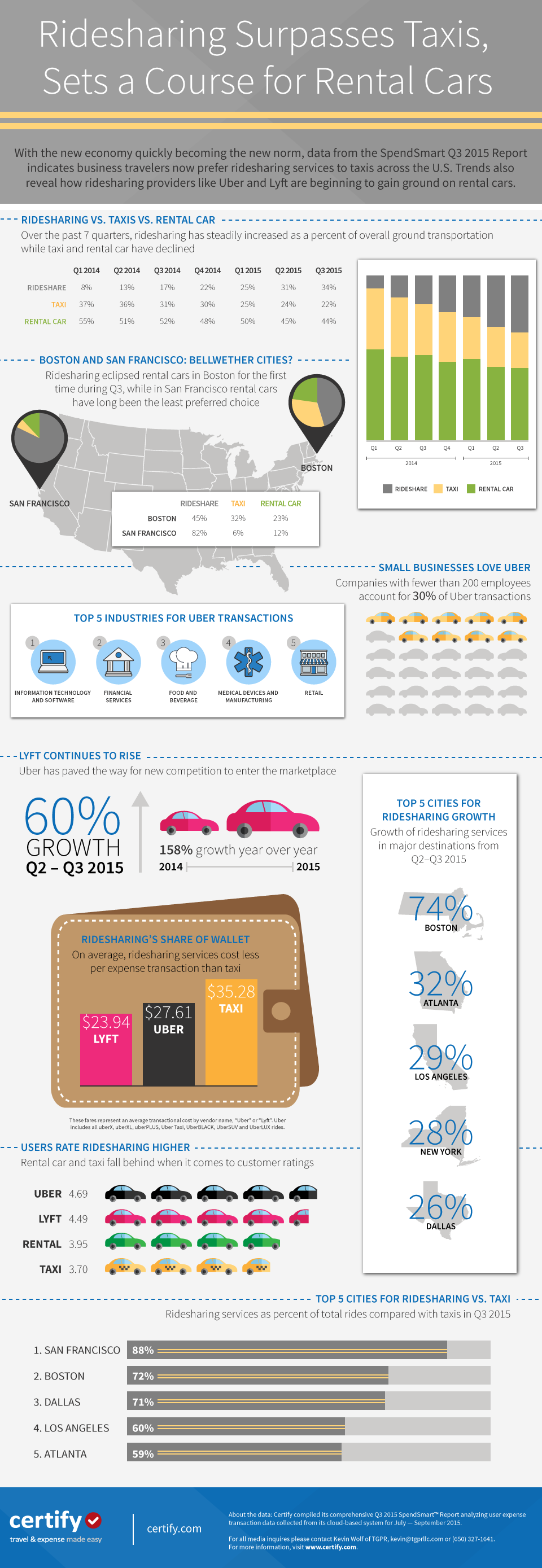 Infographic] New Data: Ridesharing Surpasses Taxis