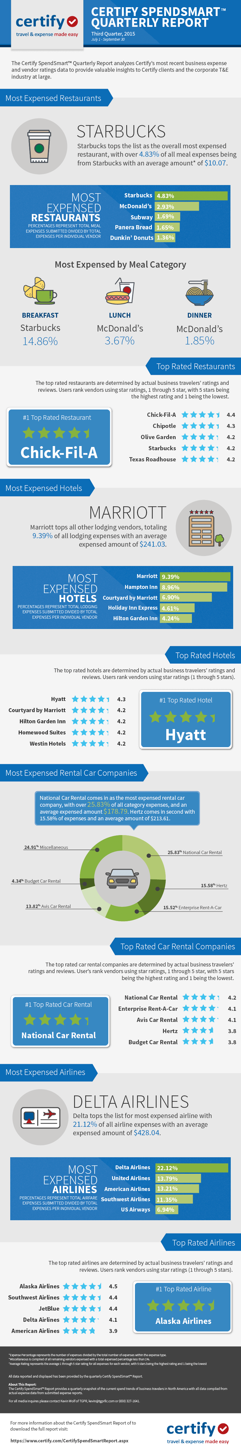 Infographic - Certify SpendSmart™ Report Q3 2015