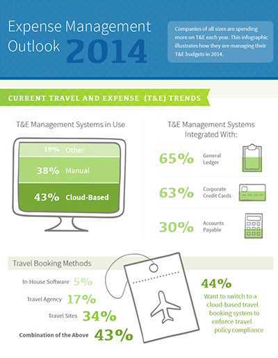 Trends Report Infograph
