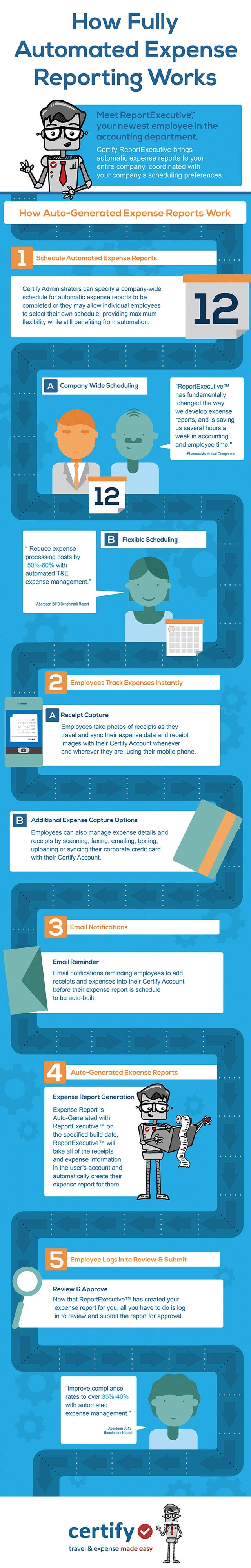 infographic how fully automated expense reporting works