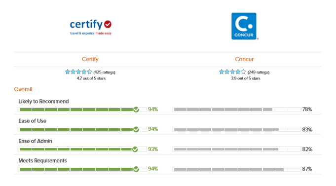 G2 Crowd Expense Management Software Comparison: Certify vs Concur