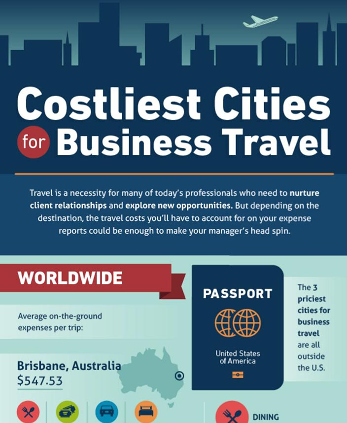 Costliest Cities for Business Travel