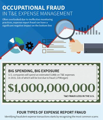 Occupational fraud in T&E expense management