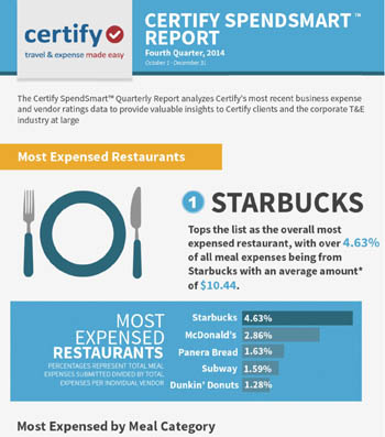 SpendSmart™ Report Infographic Q4 2014