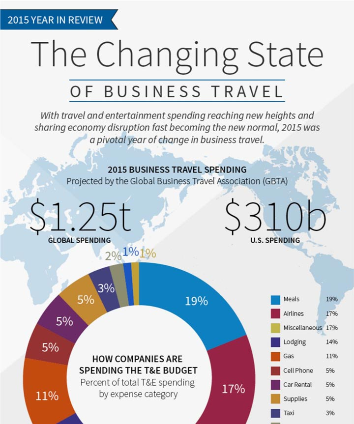 2015 Year in Review: The Changing State of Business Travel