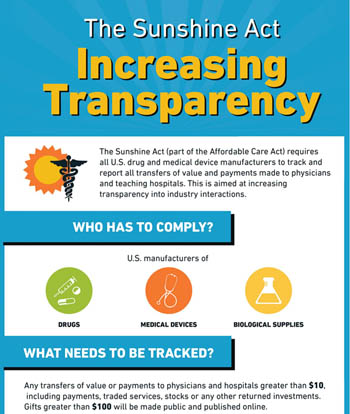 Sushine Act: Increasing Transparency