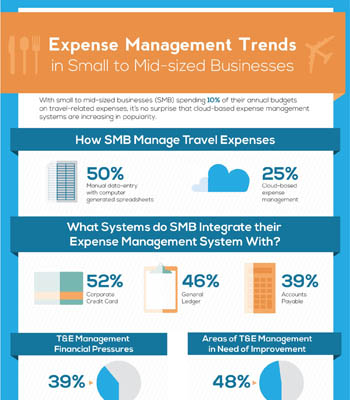 Expense Management Trends for SMB