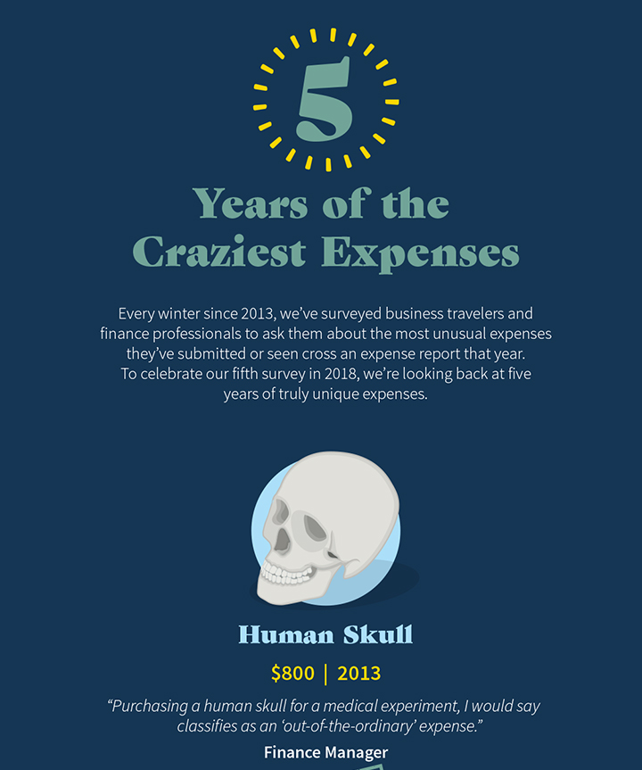 The Craziest Expenses Survey: The Best of 2013-2018