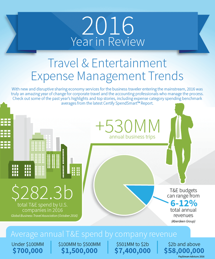 2016 SpendSmart Report Year In Review