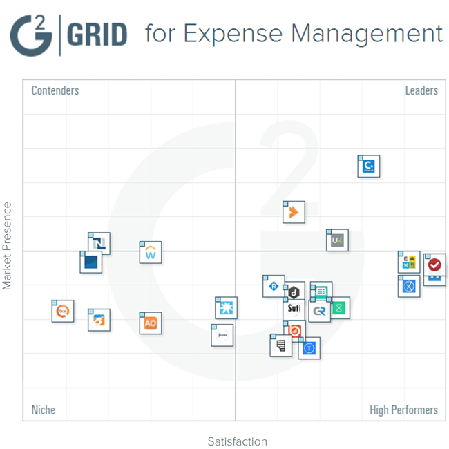 G2 Crowd Winter 2017 Expense Management Grid Report