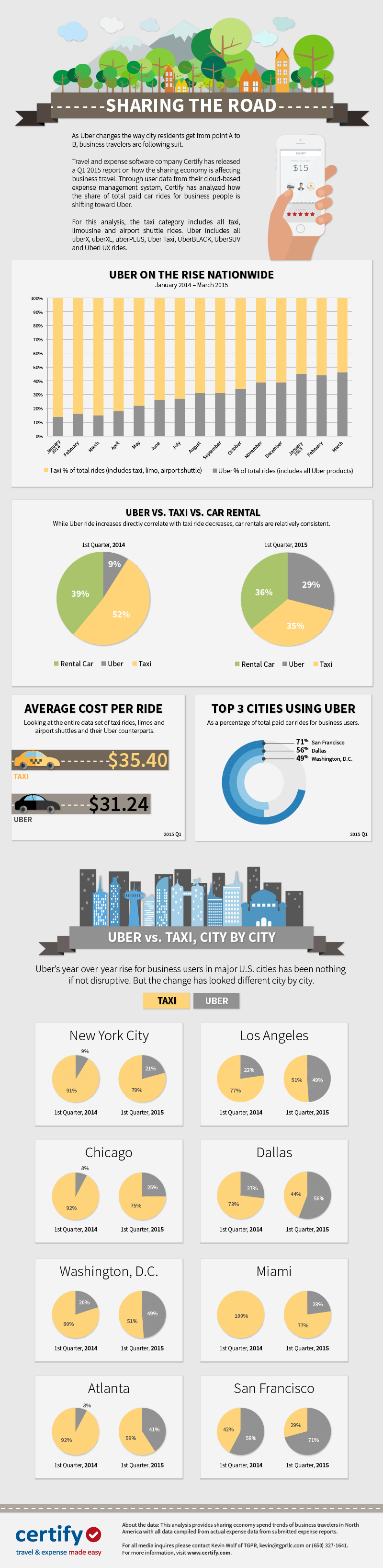 Sharing the Road: Business Travelers Increasingly Choose Uber