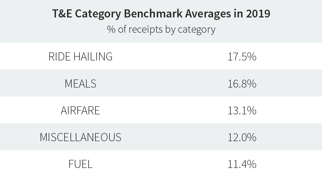 T&E Category Benchmark Averages in 2019