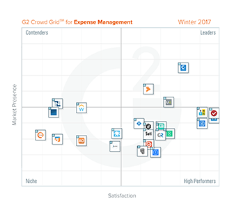 G2 Crowd Expense Management Research Report — Winter 2017