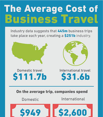 The Average Cost of Business Travel