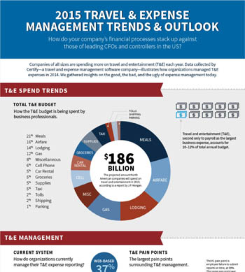 2015 Travel and Expense Management Trends & Outlook