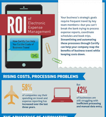 ROI of Electronic Expense Management