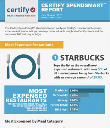 SpendSmart™ Report Infographic Q1 2013