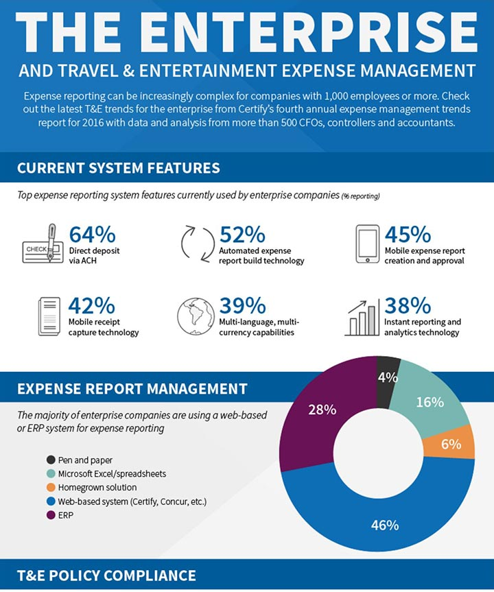 Enterprise Travel and Expense Management Trends