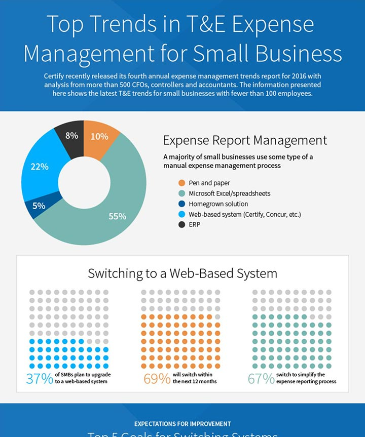 Travel and Expense Management Trends for SMB