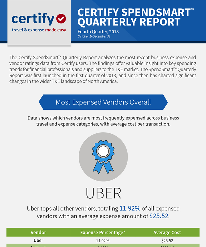 Certify Quarterly SpendSmart™ Report, Fourth Quarter 2018