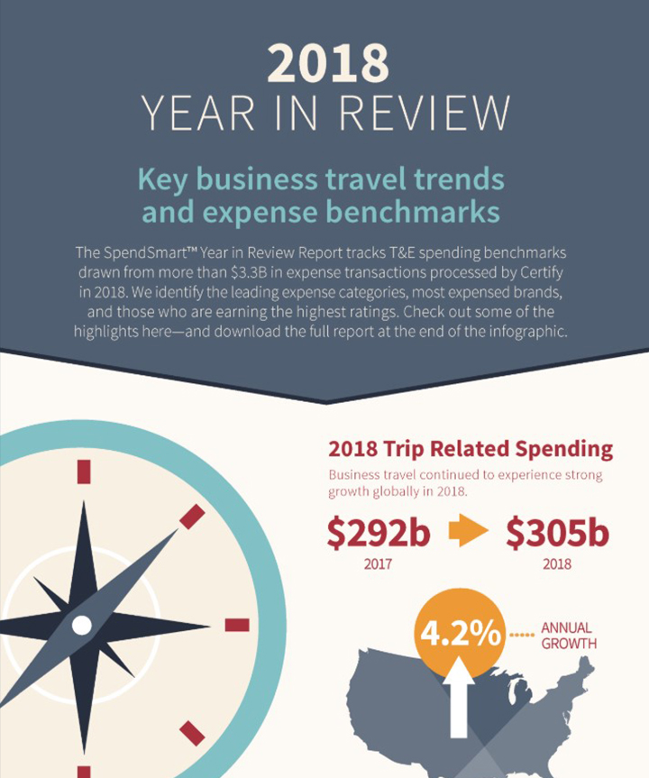 2018 SpendSmart™ Year in Review