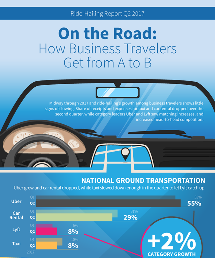 On the Road: How Business Travelers Get from A to B