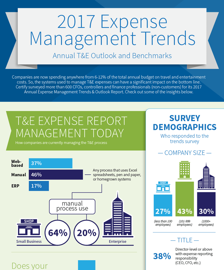 2017 Expense Management Trends Infographic