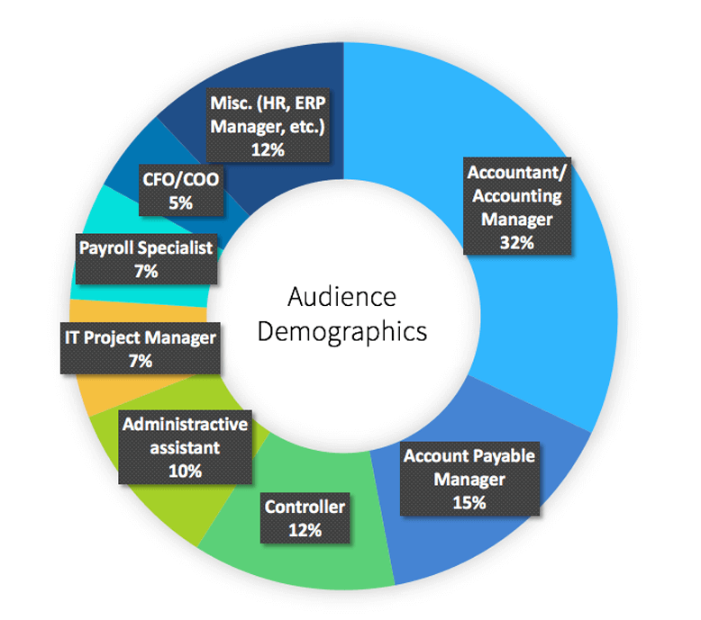 Dallas User Conference Audience Demographics
